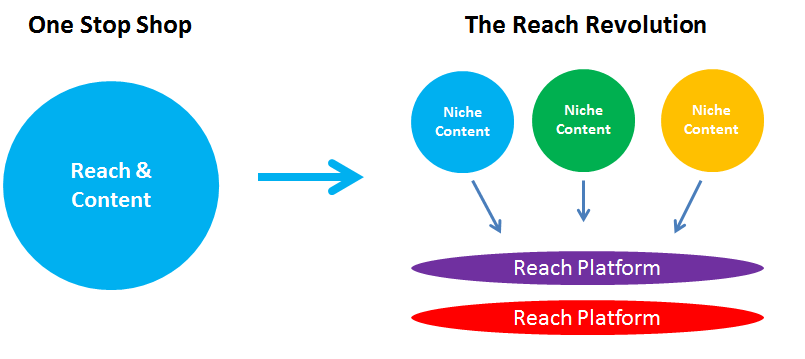 The Reach Revolution
