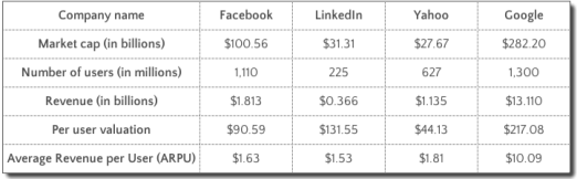 Revenue per user. Source: Forbes