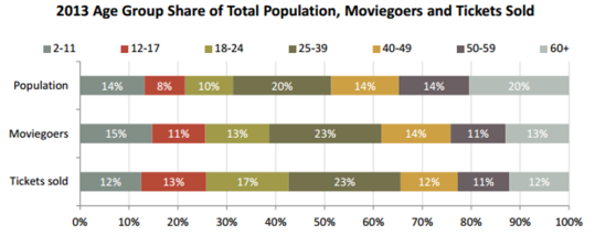 Source - mpaa, US stats